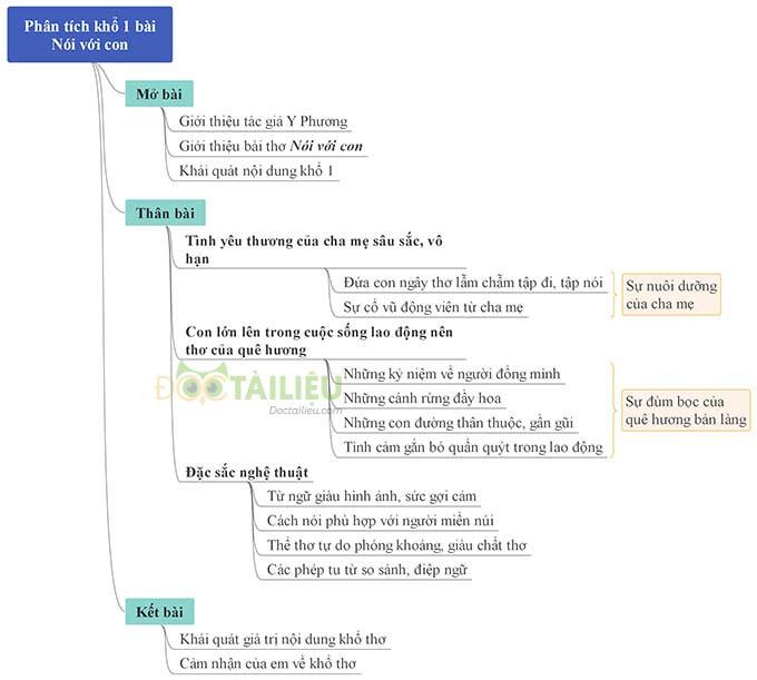 Sơ đồ tư duy phân tích khổ 1 bài Nói với con của Y Phương