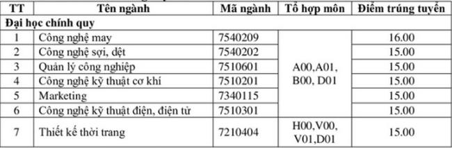Điểm chuẩn trường Đại Học Công Nghiệp Dệt May Hà Nội năm 2020