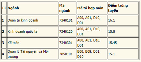 Điểm chuẩn khoa Quốc tế Đại học Thái Nguyên năm 2020