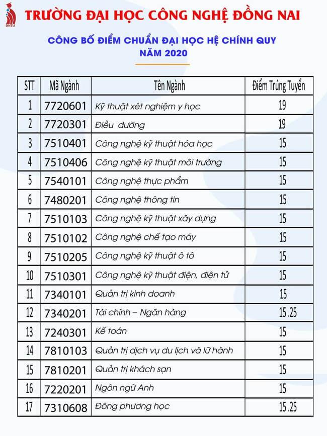 Điểm chuẩn trường Đại Học Công Nghệ Đồng Nai năm 2020