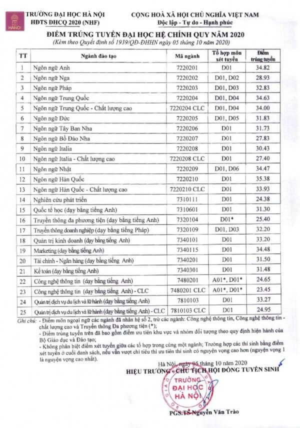 Điểm chuẩn trường Đại học Hà Nội năm 2020