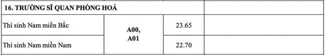 Điểm chuẩn trường Sĩ Quan Phòng Hóa năm 2020