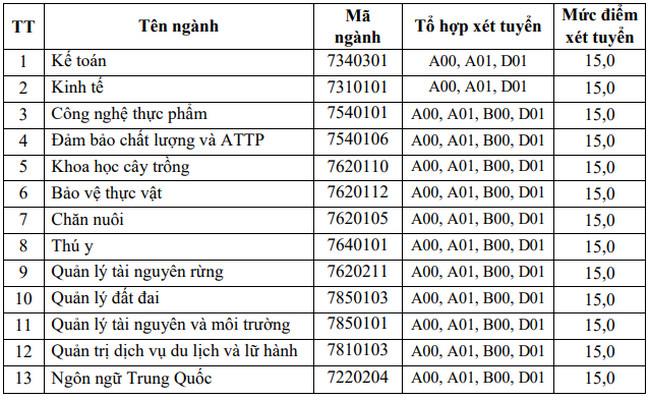 Điểm chuẩn trường Đại học Nông Lâm Bắc Giang năm 2020