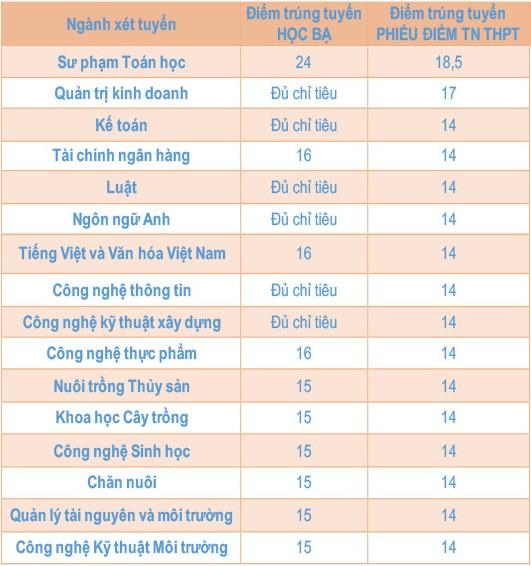 Điểm chuẩn trường Đại học Kiên Giang năm 2020