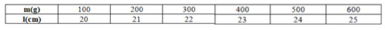Một lò xo có độ dài ban đầu là l_0. Gọi l (cm) là độ dài của lò xo khi được treo hình ảnh