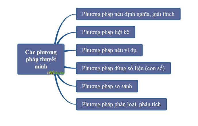 Các phương pháp được sử dụng trong một bài văn thuyết minh