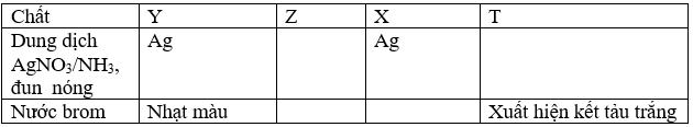 X,Y,Z,T là một trong các dung dịch sau: glucozo,fructozo,glixerol,phenol. Thực hình ảnh