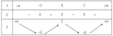 Cho hàm số y=f(x) liên tục trên  và có bảng biến thiênTìm m để phương trình 2 hình ảnh
