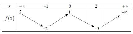 Cho hàm số y=f(x) xác định và liên tục trên  , có bảng biến thiên như sau. Hỏi hình ảnh
