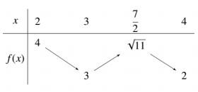 Cho hàm số f(x) liên tục trên 2;4 và có bảng biến thiên như hình vẽ bên  Có bao hình ảnh