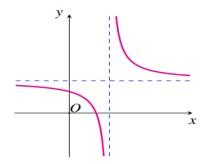 Cho hàm số y=fraca x+bc x+d có đồ thị như hình vẽ dưới đây. Khẳng định nào sau hình ảnh
