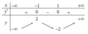 Cho hàm số y=f(x) có bảng biến thiên như sau Hàm số đã cho đồng biến trên khoảng hình ảnh