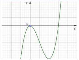 Đồ thị của hàm số nào dưới đây có dạng như đường cong trong hình vẽ sau B. hình ảnh