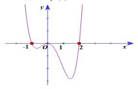 Cho hàm số y=f(x) có đồ thị hàm fprime(x) như hình vẽSố điểm cực trị của hàm số hình ảnh