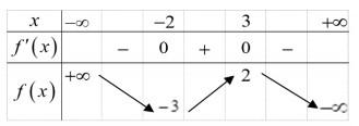 Cho hàm số y=f(x) có bảng biến thiên như sau  Hàm số đã cho đạt cực đại tại A. x hình ảnh