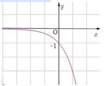 Hình vẽ bên dưới là đồ thị của hàm số nào?  C. y=-3x Trắc nghiệm môn Toán Luyện hình ảnh