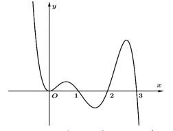 Cho hàm đa thức y=f(x) . Hàm số y=fprime(x) có đồ thị như hình vẽ sau Có bao hình ảnh