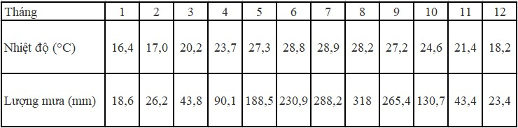 Cho BSL: Nhiệt độ và lượng mưa trung bình tháng của Hà NộiHãy chọn dạng biểu đồ hình ảnh