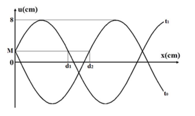 Một sóng cơ truyền theo tia Ox trên một sợi dây đàn hồi rất dài với chu kì 6 s. hình ảnh