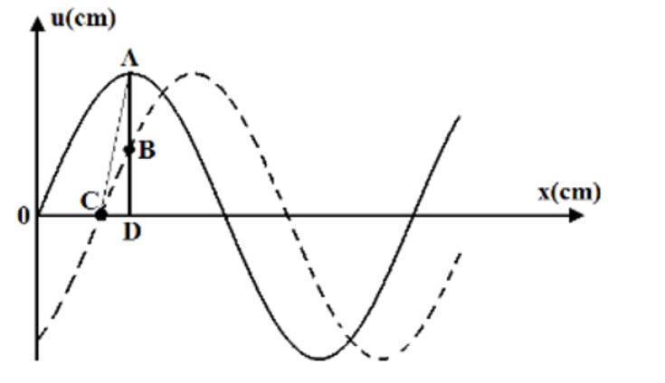 Sóng cơ lan truyền trên mặt nước dọc theo chiều dương của trục Ox với bước sóng hình ảnh