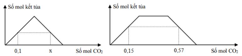 Dung dịch X chứa a mol Ba(OH)2. Dung dịch Y chứa hỗn hợp gồm a mol NaOH và a mol hình ảnh