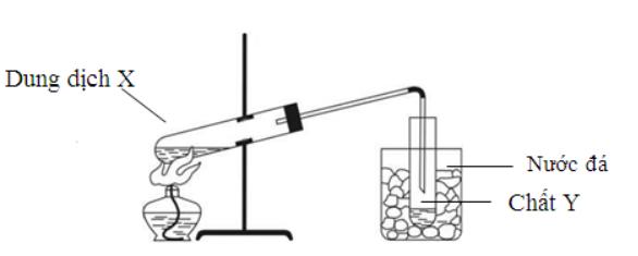 Hình vẽ sau đây mô tả thí nghiệm điều chế chất hữu cơ Y:Phản ứng nào sau đây xảy hình ảnh