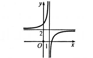 Đường cong trong hình là đồ thị của hàm số nào dưới đây? C. y = frac2 x-3x-1. hình ảnh
