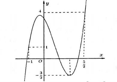 Cho hàm số y = f(x) xác định, liên tục trên left-1, frac52right và có đồ thị là hình ảnh