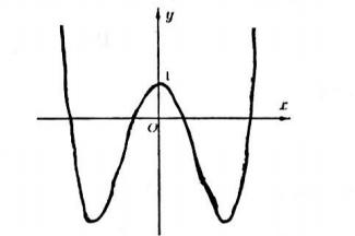 Cho hàm số y = f(x) = a x4+b x2+c có đồ thị như hình vẽSố nghiệm của phương hình ảnh