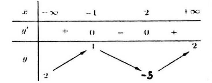 Cho hàm số y = f(x) có bàng biến thiên nhu sauMệnh đề nào dưới đây đúng? B. Hàm hình ảnh