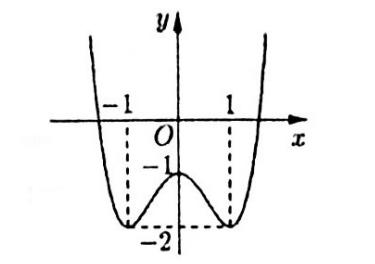 Cho hàm số y = f(x) có đồ thị như hình vẽ:Hàm số đã cho đồng biến trên khoàng hình ảnh