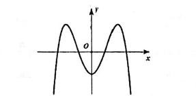 Đường cong trong hình vẽ bên dưới là đồ thị của hàm số nào? A. y = -x4+3 x2-1 hình ảnh