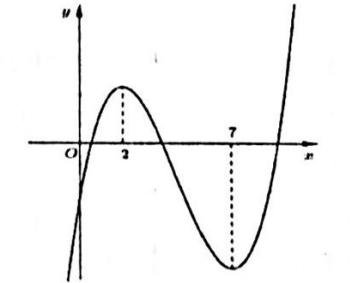 Cho hàm số y = a x3+b x2+c x+d có đồ thị nhur hình vẽ bên dướiMệnh đề nào dưới hình ảnh