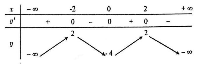 Cho hàm số y = f(x) có bảng biến thiên như sauSố điềm cực trị của hàm số y = hình ảnh