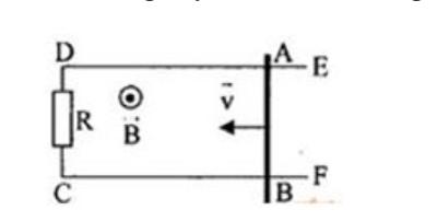 Đặt khung dây dẫn ABCD trong từ trường đều có chiều như hình vẽThanh AB có thể hình ảnh