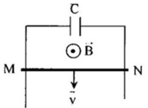 Hai thanh kim loại song song thẳng đứng một đầu nối với tụ điện có điện dung C = hình ảnh