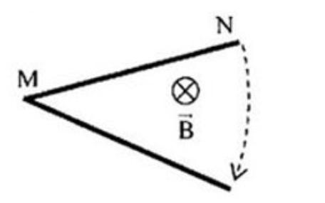 Thanh MN chiều dài l=40cm quay đều quanh trục qua M và vuông góc với thanh trong hình ảnh