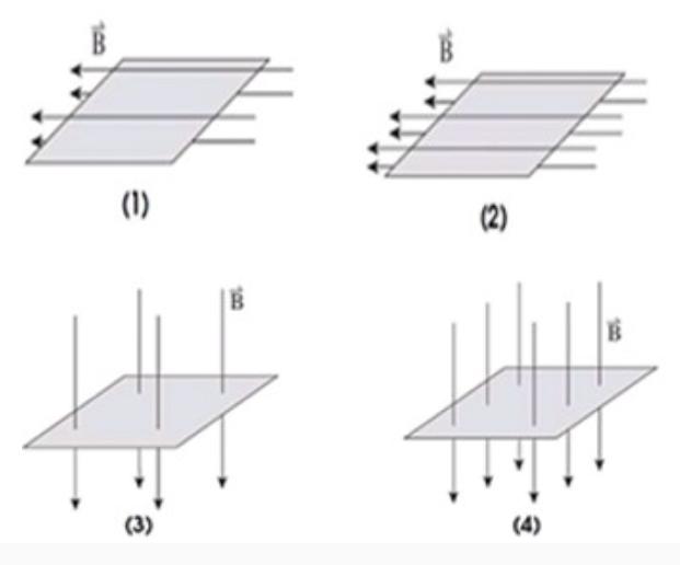 Trong hình vẽ nào sau đây, từ thông gửi qua diện tích của khung dây dẫn có giá hình ảnh