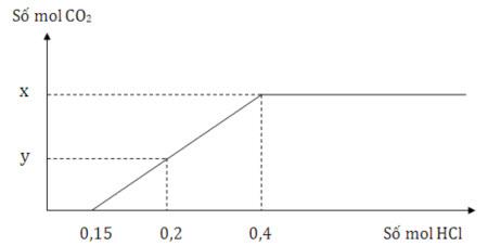 Cho từ từ dung dịch HCl vào dung dịch có chứa 0,15 mol Na2CO3 và 0,1 mol KHCO3. hình ảnh
