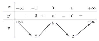 Cho hàm số y = fleft( x right) có bảng biến thiên như sau:Hàm số đã cho nghịch hình ảnh