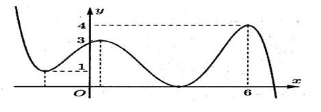 Cho hàm số y = fleft( x right) liên tục trên , có đồ thị như hình vẽ.Giá trị của hình ảnh