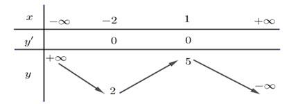 Cho hàm số y = fleft( x right) có bảng biến thiên như sau:Giá trị cực tiểu của hình ảnh