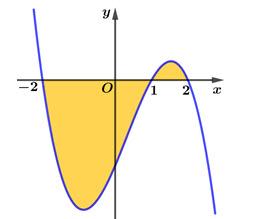 Cho đồ thị y = fleft( x right) như hình vẽ sau đây. Biết rằng intlimits - 21 hình ảnh