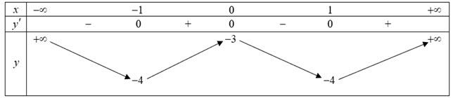 Cho hàm số fleft( x right) có bảng biến thiên như sau:Có bao nhiêu giá trị hình ảnh