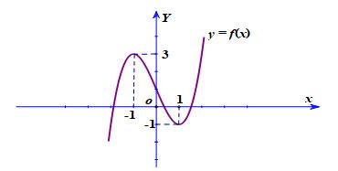 Cho hàm số bậc baf(x) = ax3 + bx2 + cx + d có đồ thị như hình vẽTính tổng: T = a hình ảnh