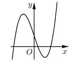 Cho hàm số y = fleft( x right). Đồ thị của hàm số y = f