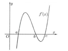 Cho hàm số fleft( x right) có đạo hàm trên ℝ, đồ thị hàm số y = f