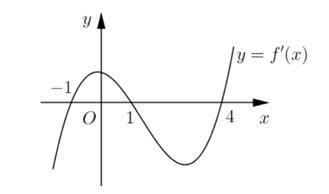 Cho hàm số y = fleft( x right) có đồ thị của hàm số y = f