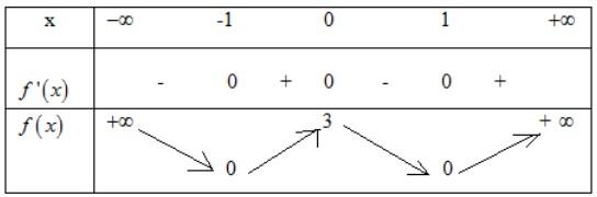 Cho hàm số f(x) có bảng biến thiên như sau: Hàm số đã cho đồng biến trên khoảng hình ảnh
