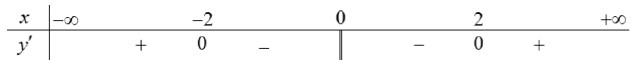 Cho hàm số y=f(x)có bảng xét dấu đạo hàm như sau Mệnh đề nào dưới đây đúng? D. hình ảnh
